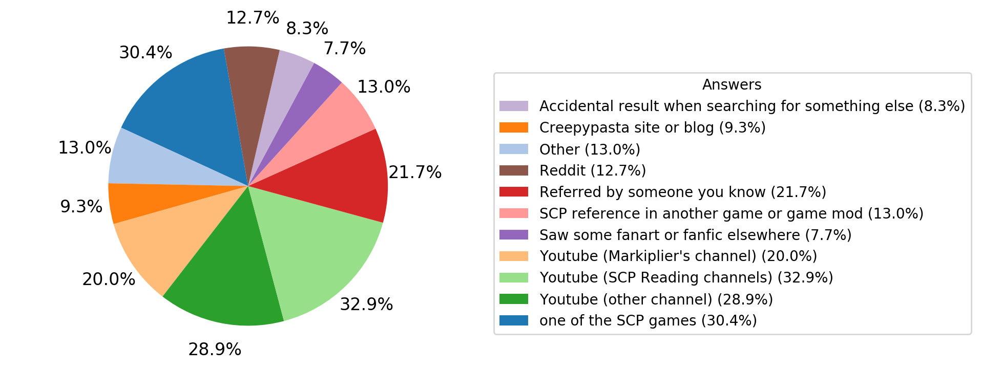 How_did_you_discover_the_SCP_Foundation%3F.png