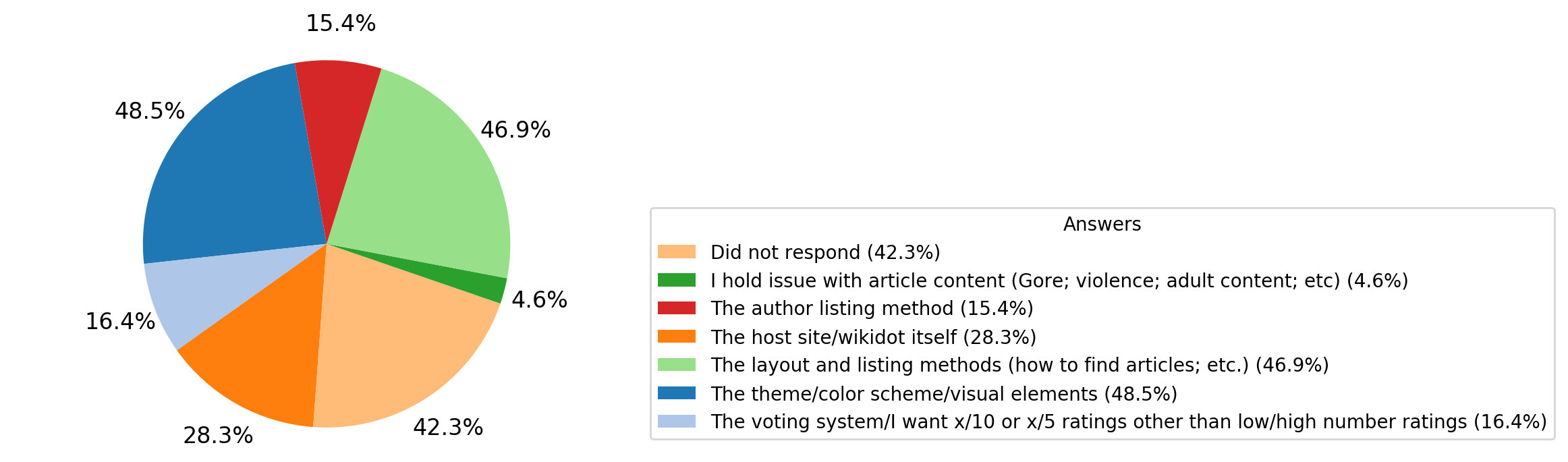 If_you_think_something%28s%29_about_the_wiki_can_be_improved%2C_what_category_does_it_fall_under%3F.png