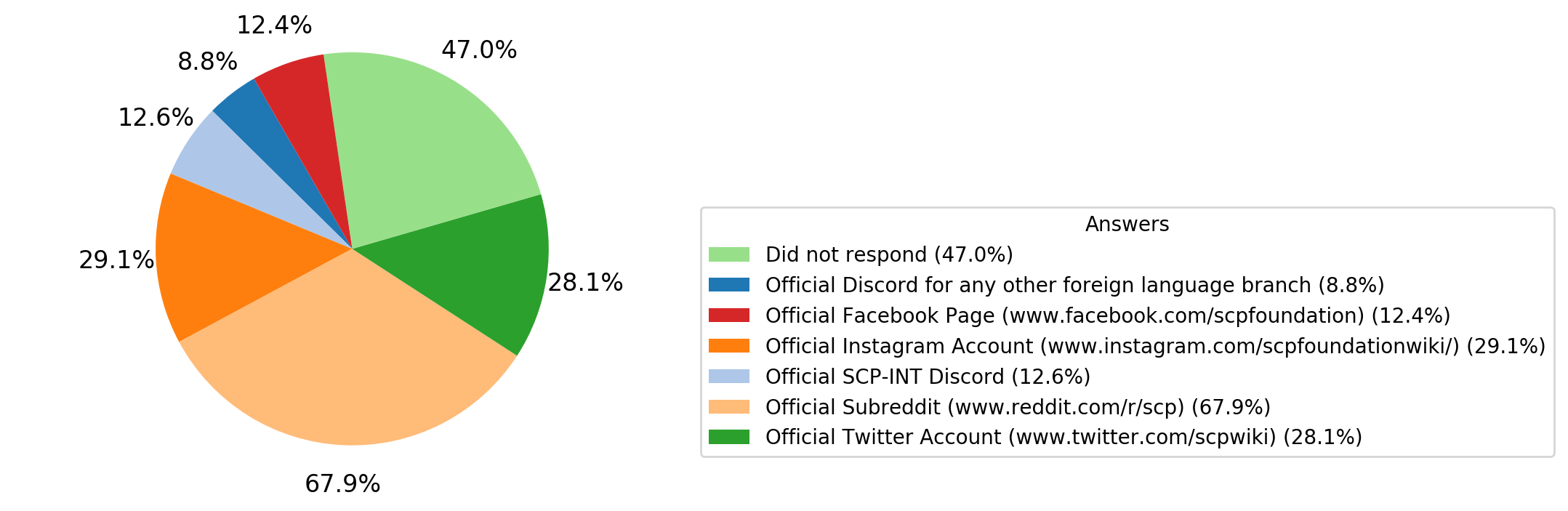 Which_of_the_following_social_media_accounts_or_pages_do_you_read%2C_follow%2C_or_use%3F.png